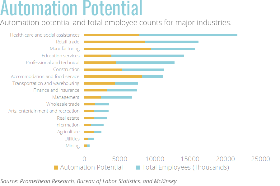 Potential for industry automation