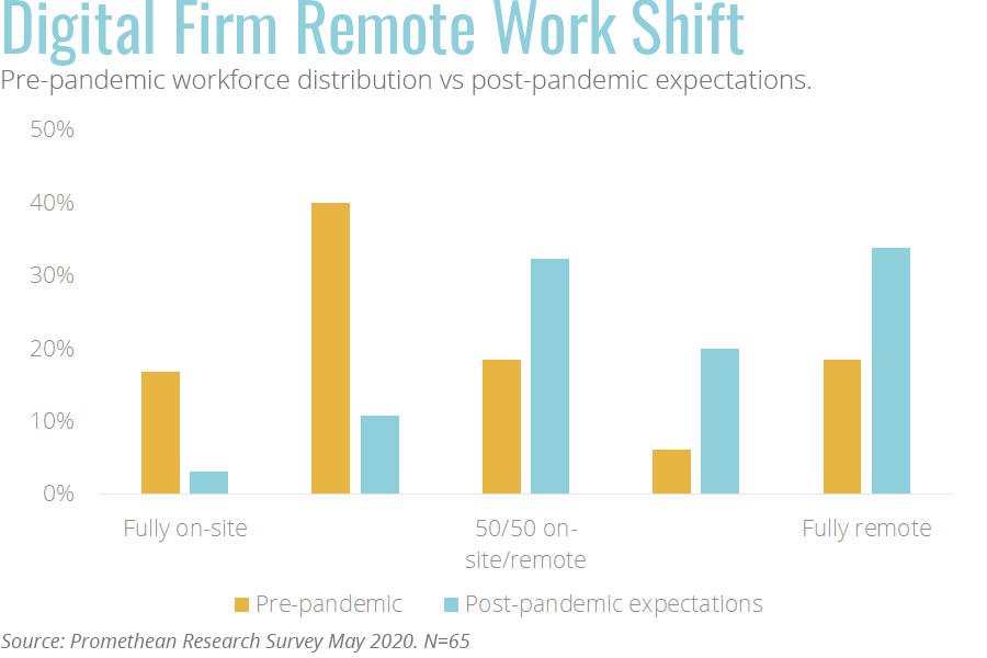 Change in work from home expectations for digital firms