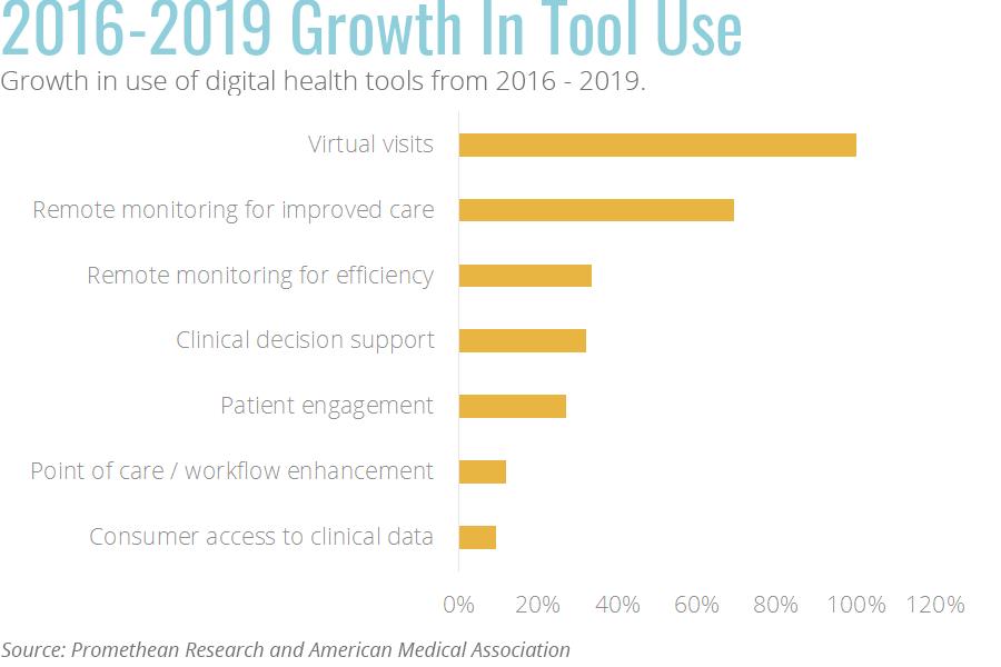 Growth in digital health tool use