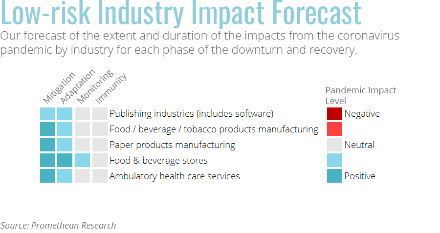 Industries resilient to COVID-19 impacts