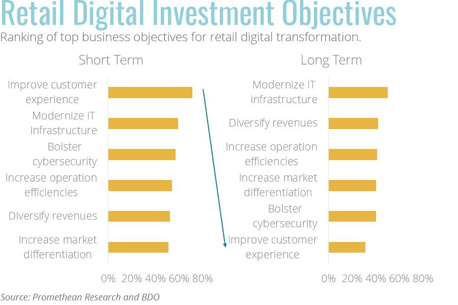 Retail digital transformation objectives