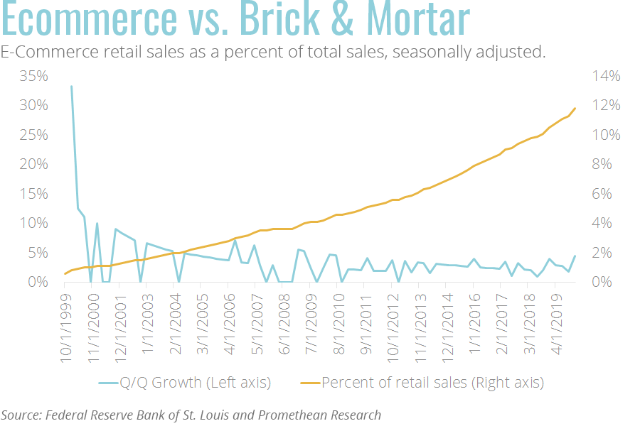 ecommerce retail sales as a percent of total sales