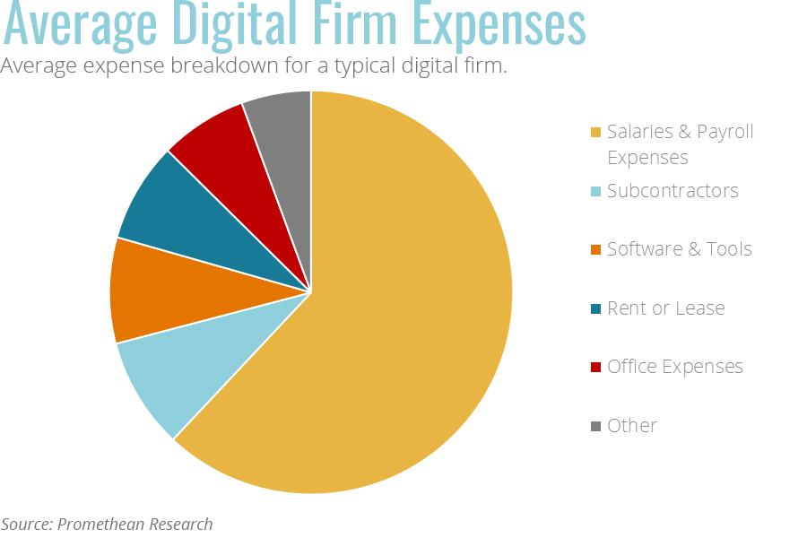 Average Digital Firm Expense Breakdown