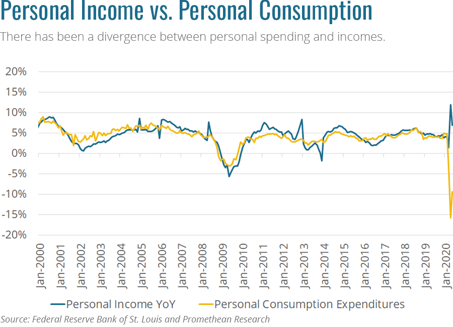 Personal income and personal consumption