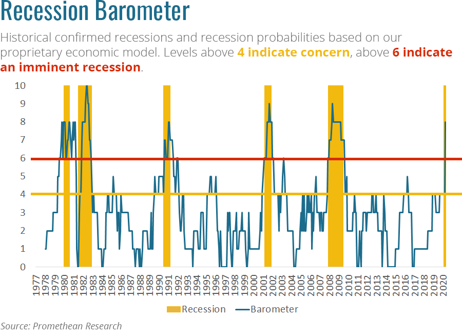 Recession barometer