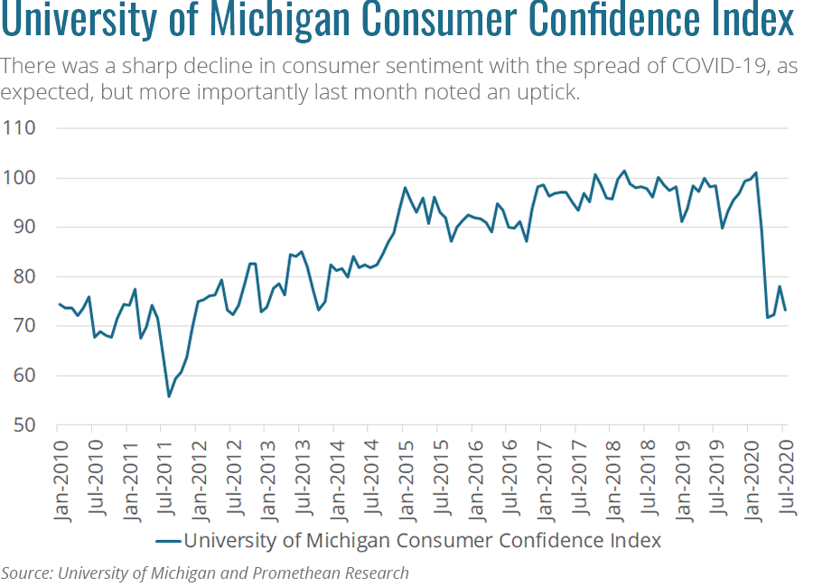 UofM Consumer Confidence Index
