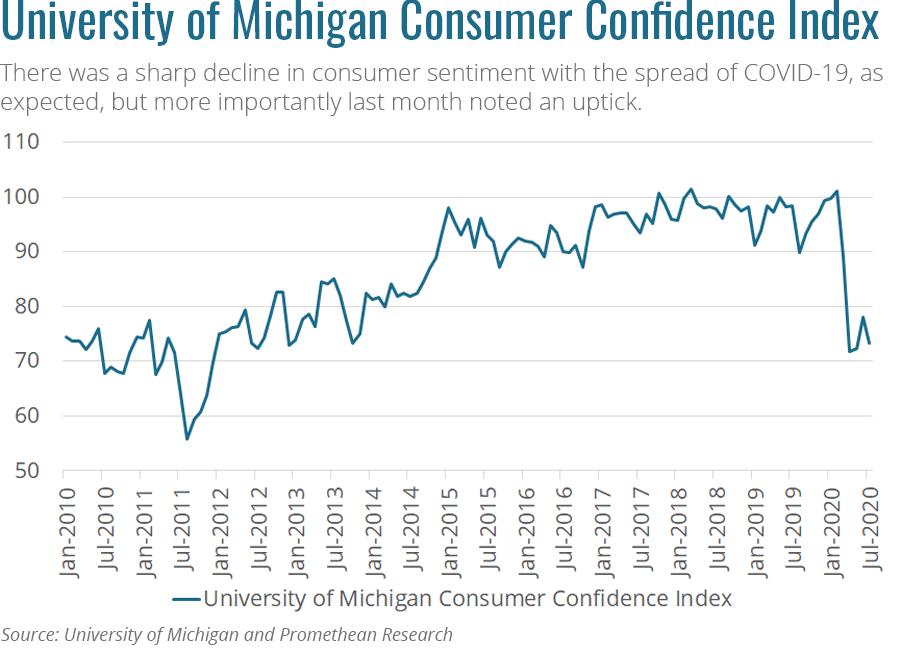 UofM Consumer Confidence Index